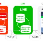 LINE通知メッセージとは?友だちではない公式アカウントからメッセージが届く?