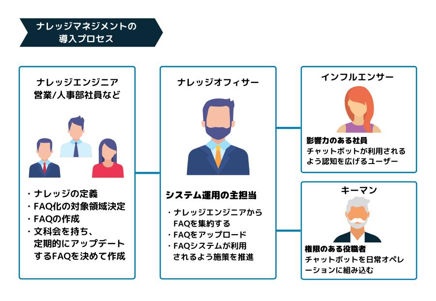 ナレッジマネジメントの導入プロセス