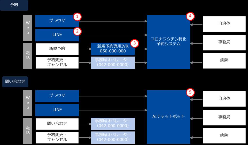 操作 マニュアル sys v